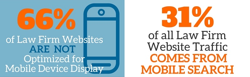 Legal Marketing Analysis- Mobile Friendly Attorney Websites