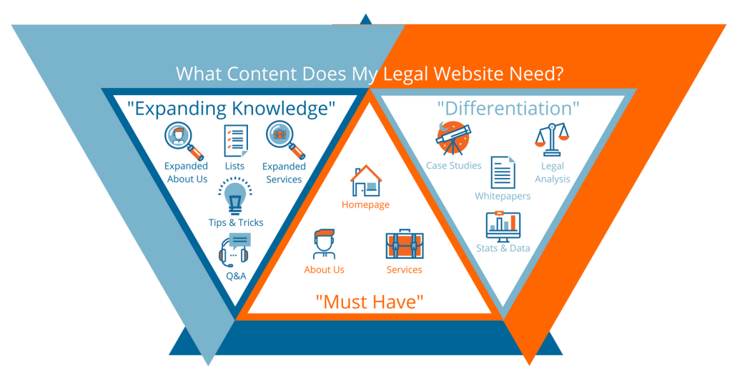 What Content Does My Legal Website Need?