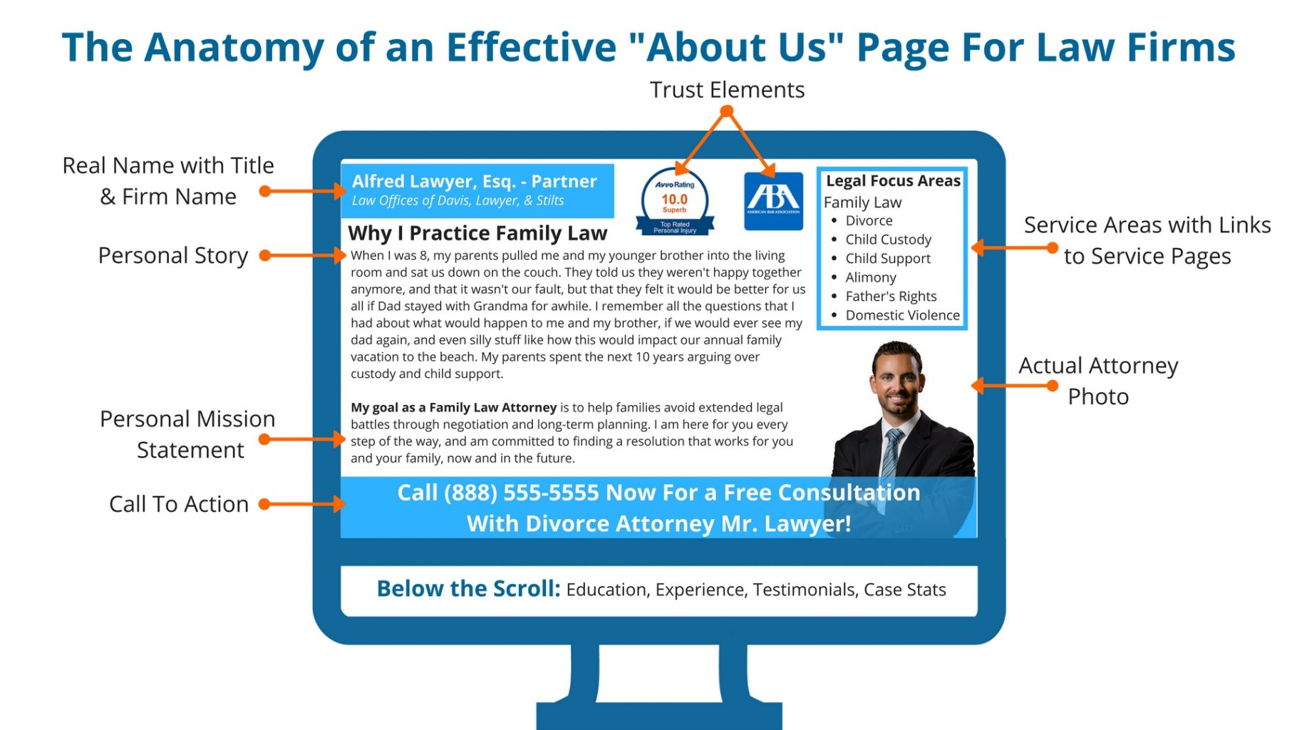 Anatomy of an Effective About Us Page For Attorneys