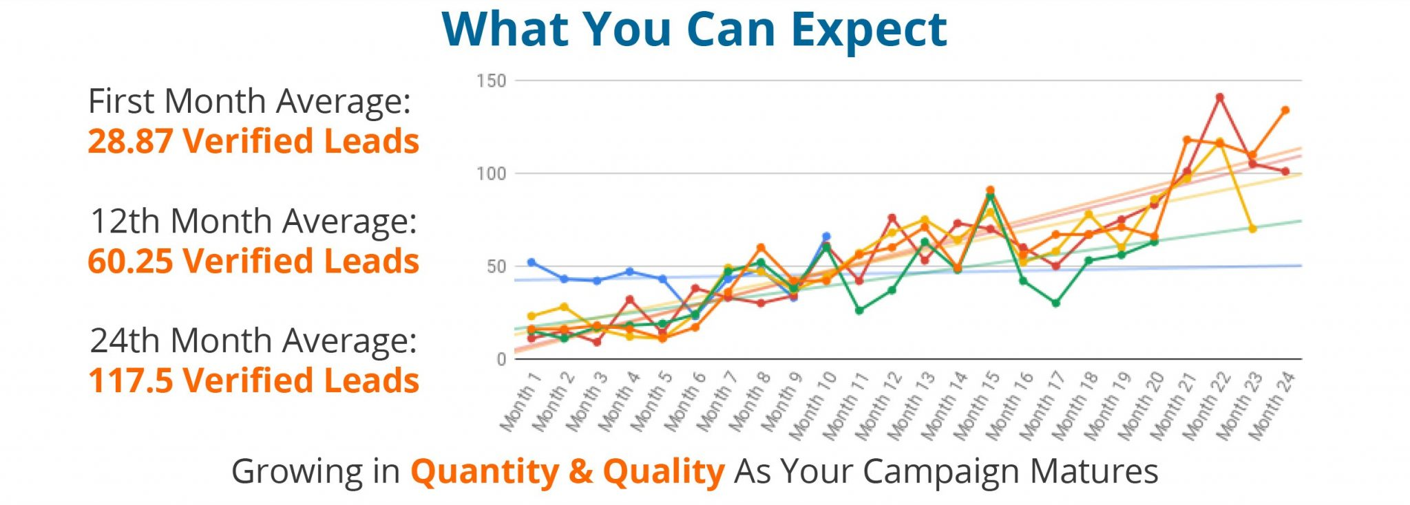 Lead Count Expectations
